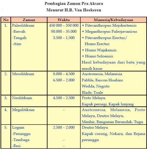 Zaman Pra aksara