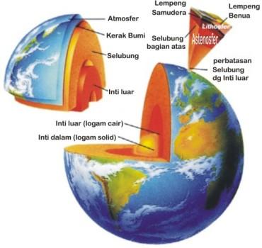 Lapisan-lapisan bumi