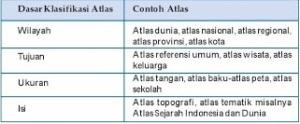 Klasifikasi Atlas