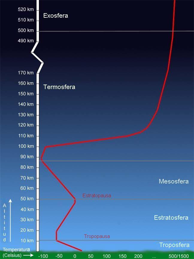 Perubahan suhu pada lapisan atmosfer