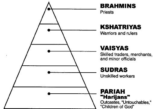 Sistem Kasta