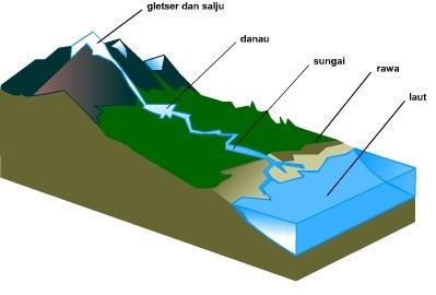 Air Permukaan