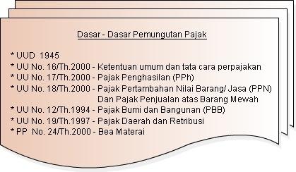 Dasar-dasar pemungutan pajak